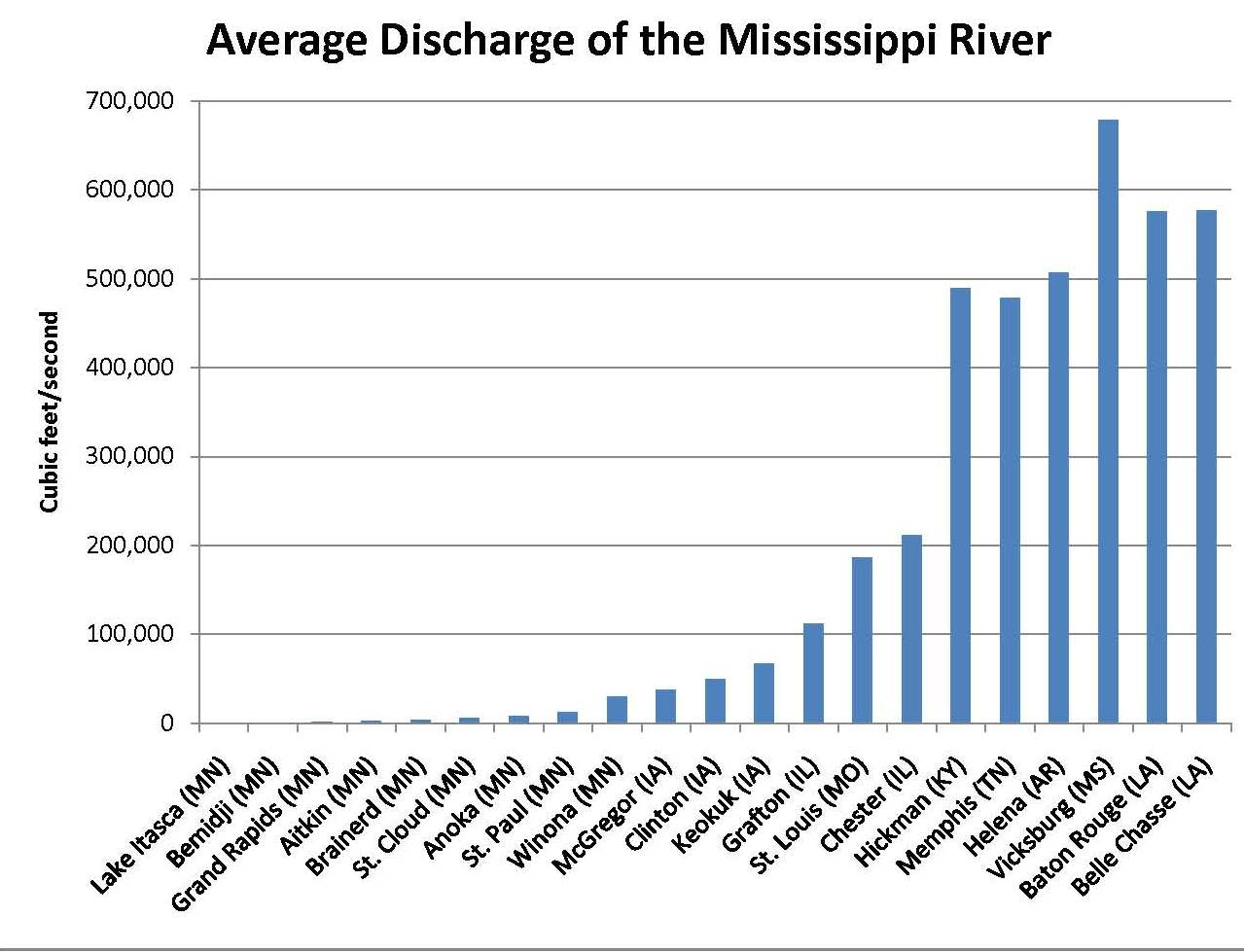 flow data in tabular form page mississippi valley traveler flow data in tabular form page 1